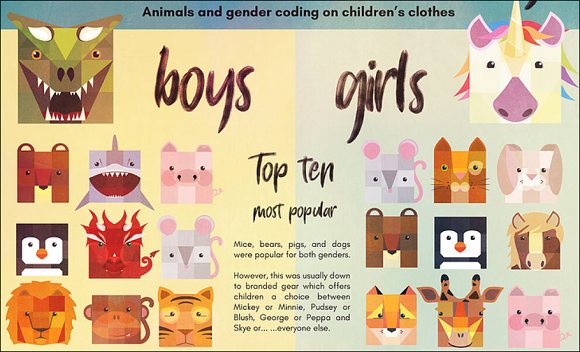 Blod designs - infographic showing animals shown on boys and girls clothing - fiercer animals for boys, smaller, cuter animals for girls